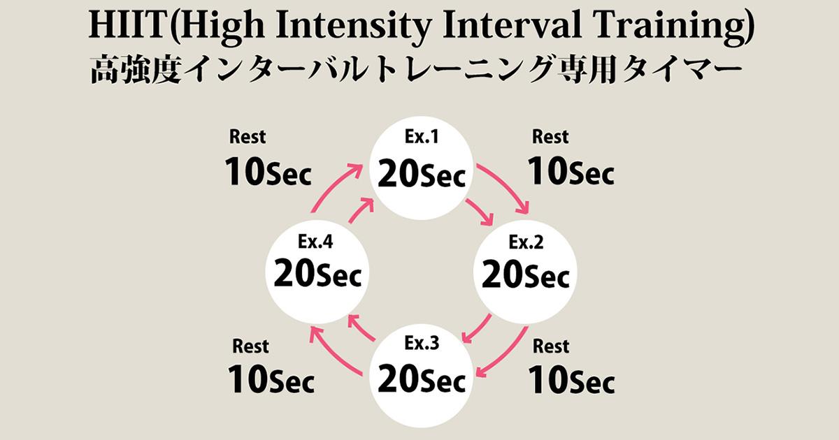 HIIT(高強度インターバルトレーニング)